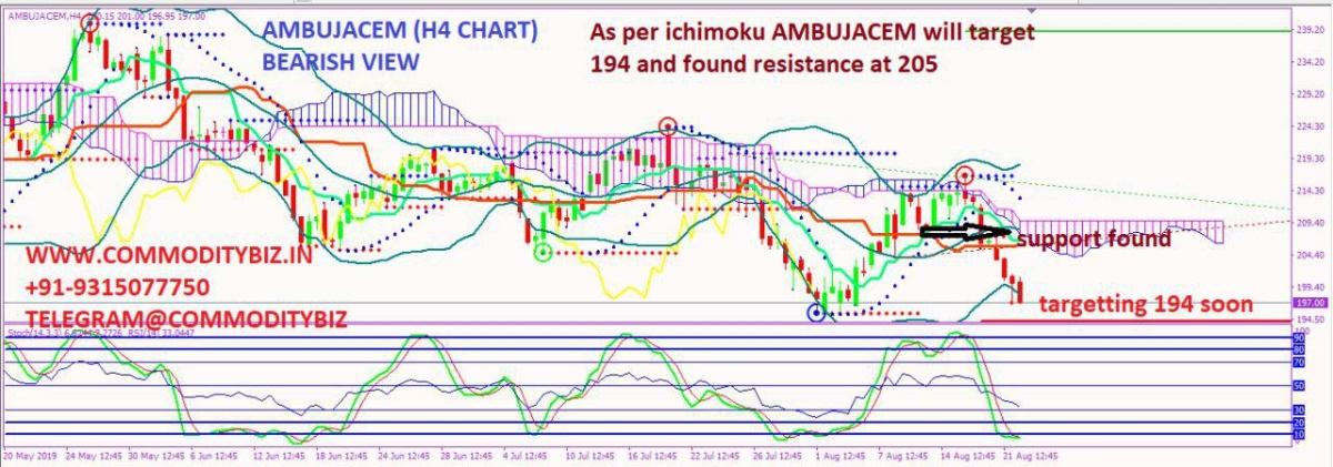 AMBUJACEM - 323023