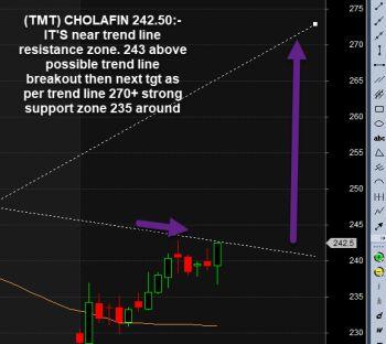 CHOLAFIN - 1338767