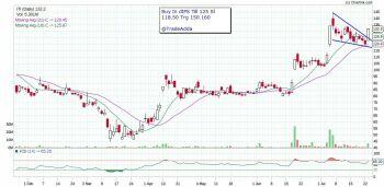 ITI - chart - 1068613