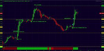 @greengems's activity - chart - 617564