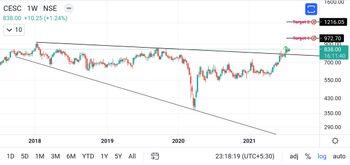 CESC - chart - 4065392