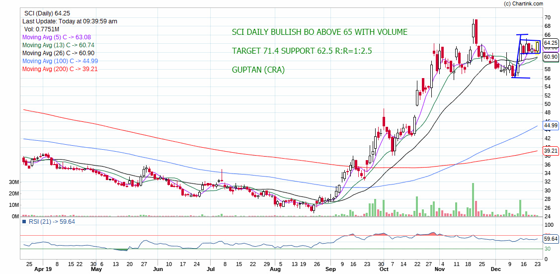 SCI - chart - 493520