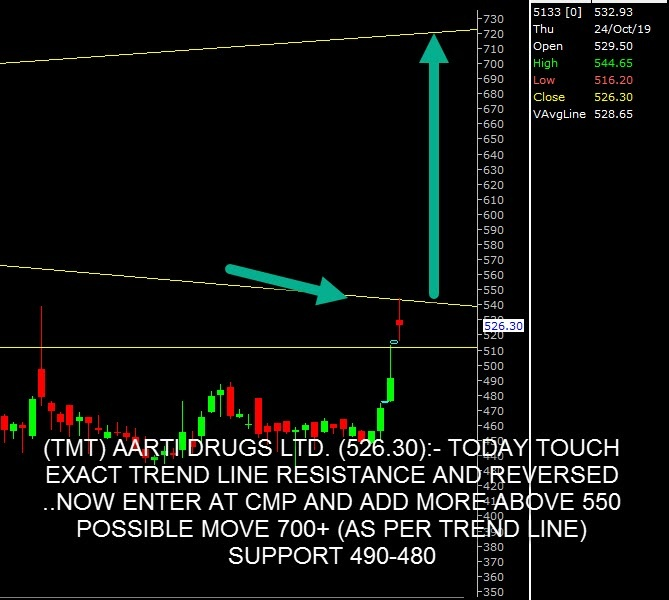 AARTIDRUGS - chart - 412667