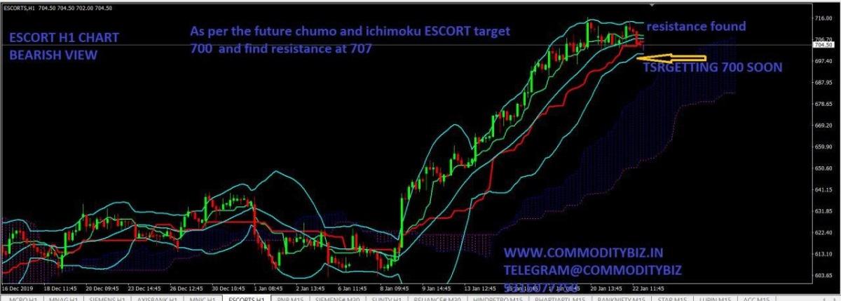 ESCORTS - chart - 552657