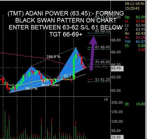 ADANIPOWER - chart - 461962