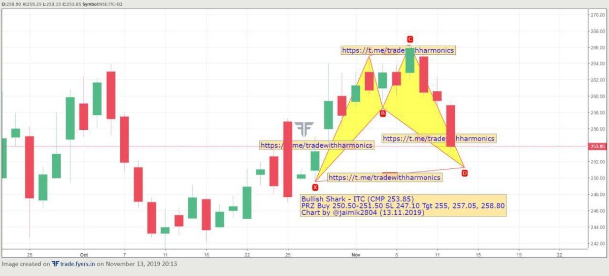 ITC - chart - 437444