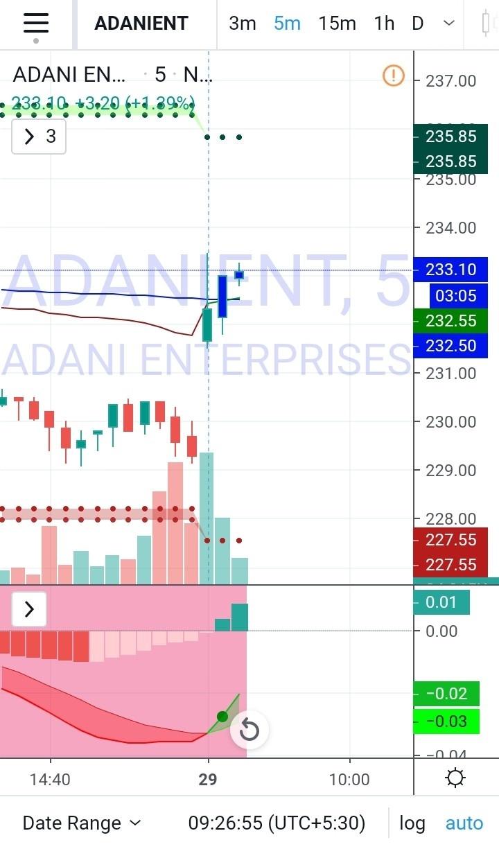 ADANIENT - chart - 566668
