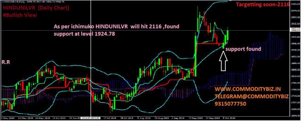 HINDUNILVR - chart - 395645