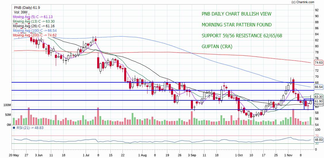 PNB - chart - 442273