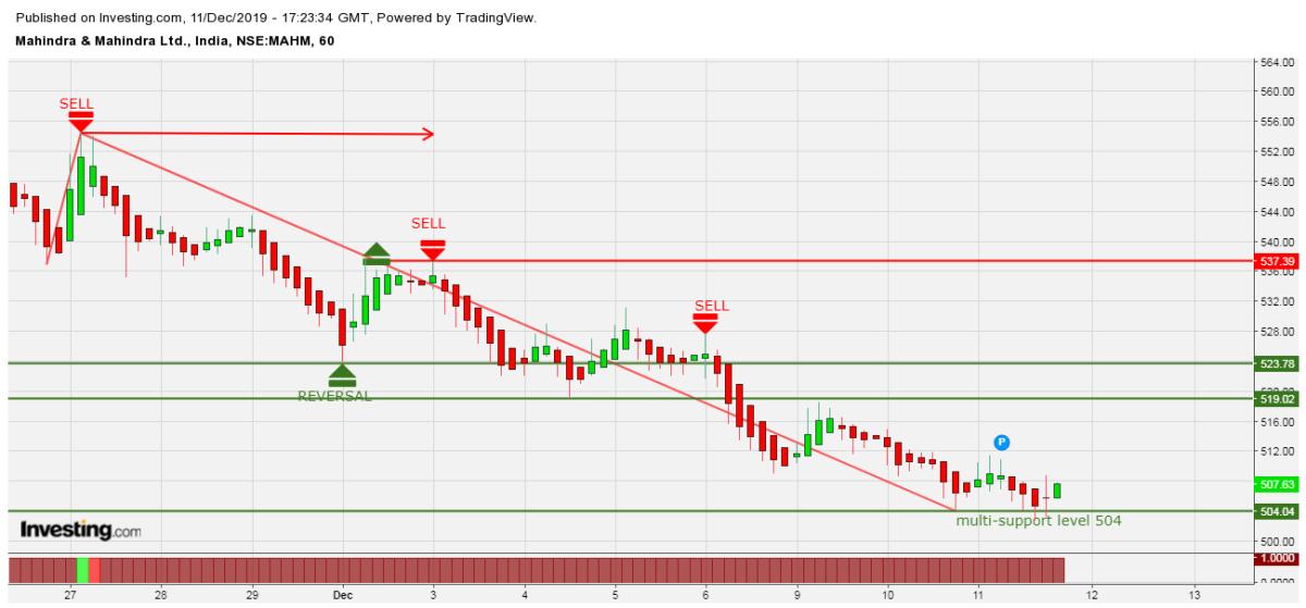 M&M - chart - 478062