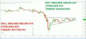 SBICARD - chart - 1362619