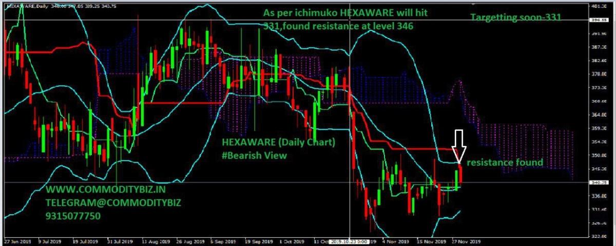 HEXAWARE - chart - 460988