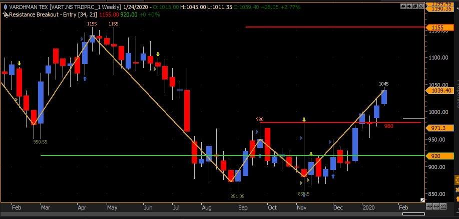 VTL - chart - 544437