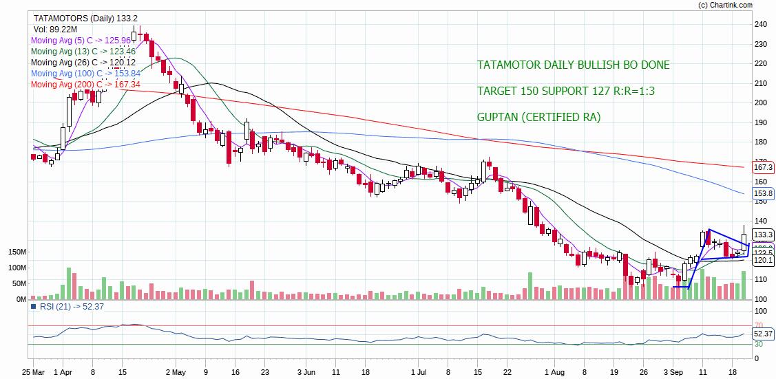 TATAMOTORS - chart - 370065