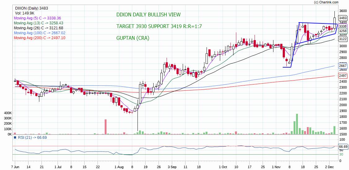 DIXON - chart - 467718