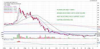 PCJEWELLER - chart - 362578