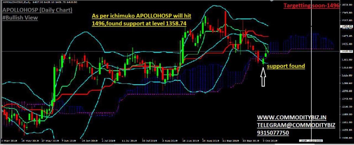 APOLLOHOSP - 389106