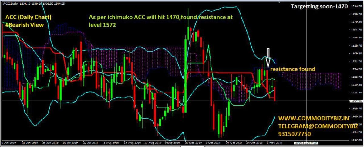 ACC - chart - 431810