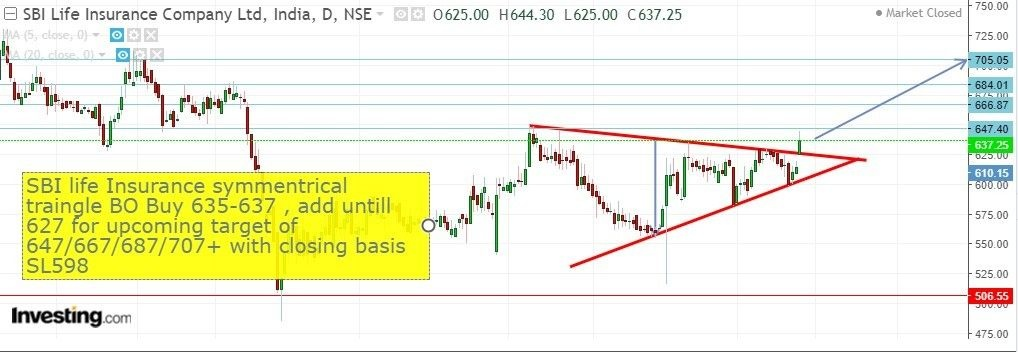 SBILIFE - chart - 159281