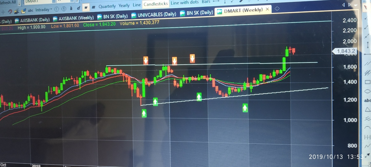 DMART - chart - 396310