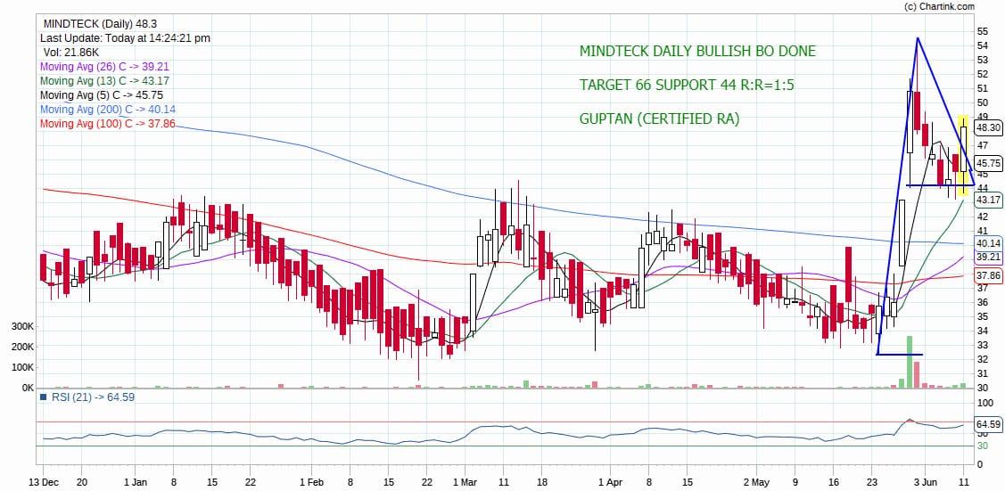 MINDTECK - chart - 217832