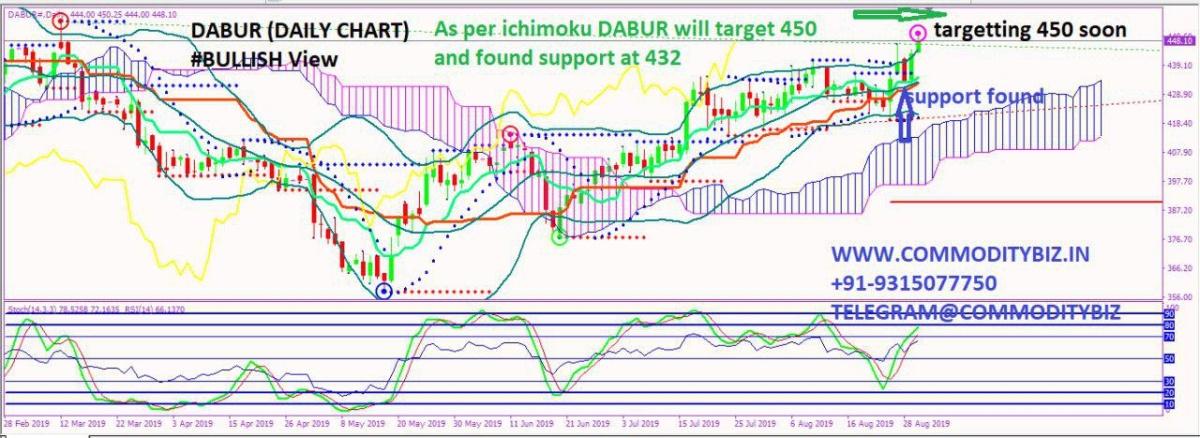 DABUR - chart - 336525