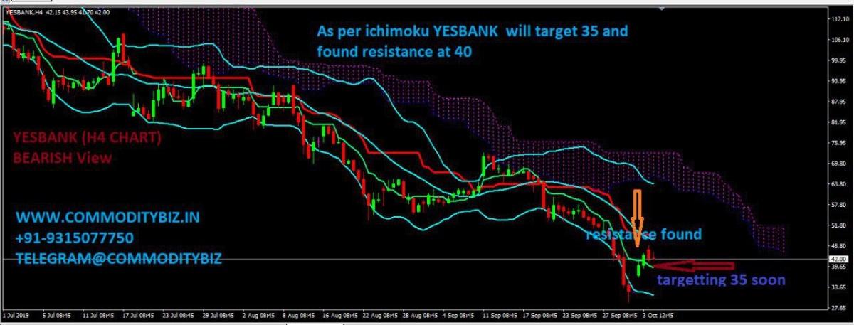 YESBANK - chart - 387345