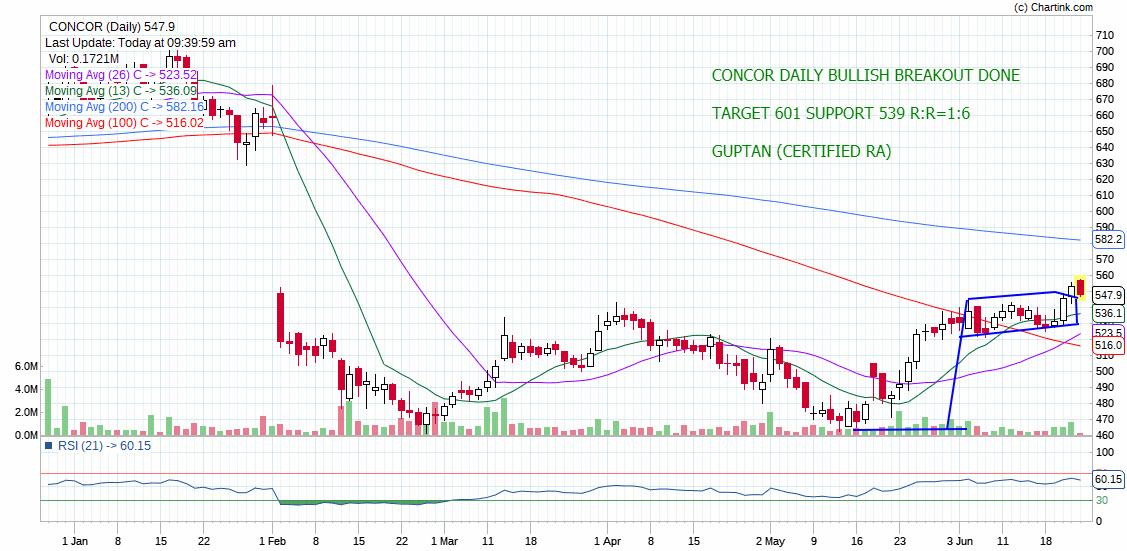 CONCOR - chart - 236270