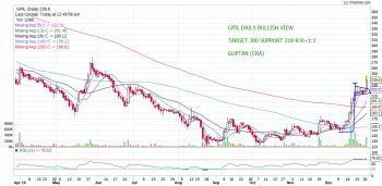 GPIL - chart - 505082
