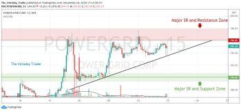 POWERGRID - chart - 1684350