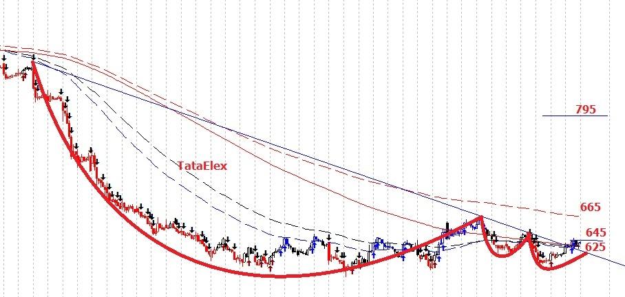 TATAELXSI - chart - 354185