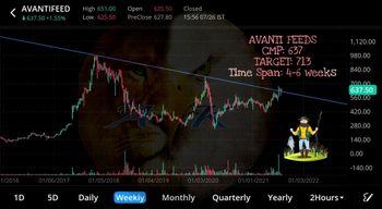 AVANTIFEED - chart - 4011853