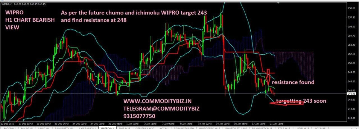 WIPRO - 546766