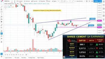 SHREECEM - chart - 776682