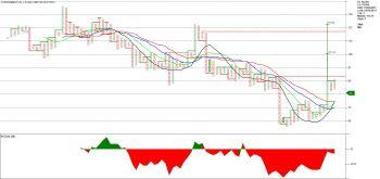 STARCEMENT - chart - 984795