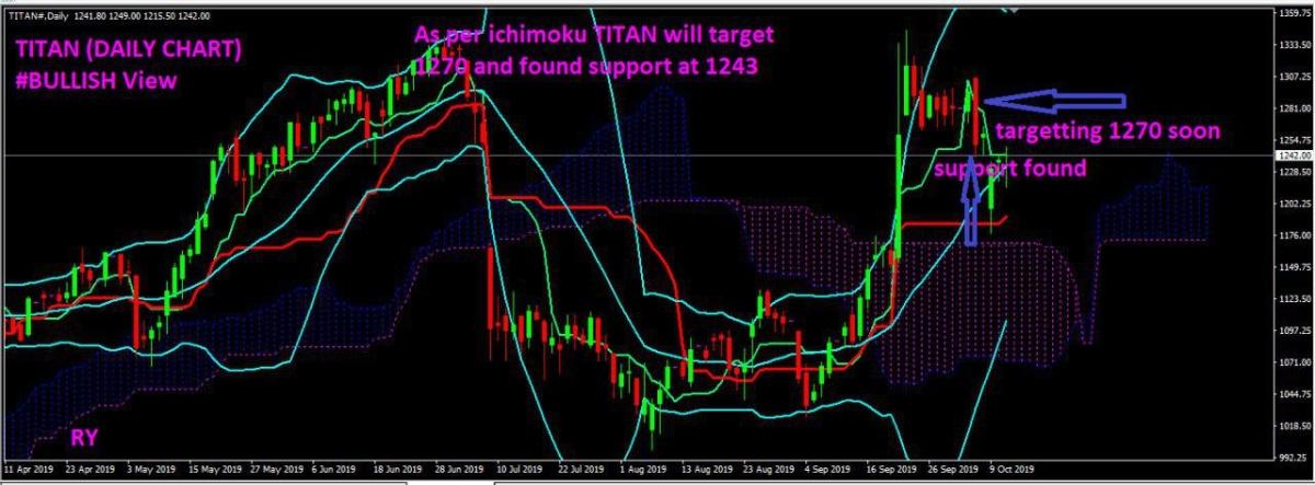 TITAN - chart - 395640