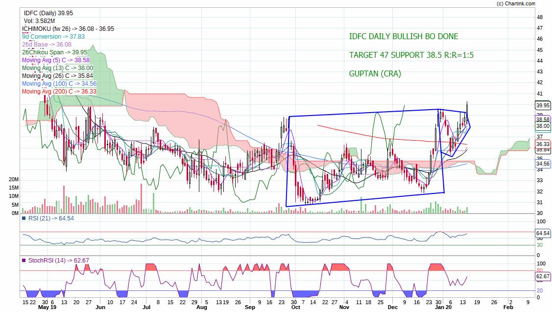IDFC - chart - 536000