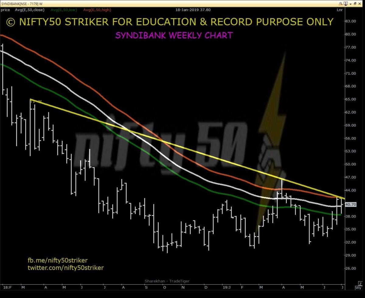 SYNDIBANK - chart - 257296