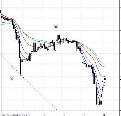MCX:CRUDEOIL - chart - 304911