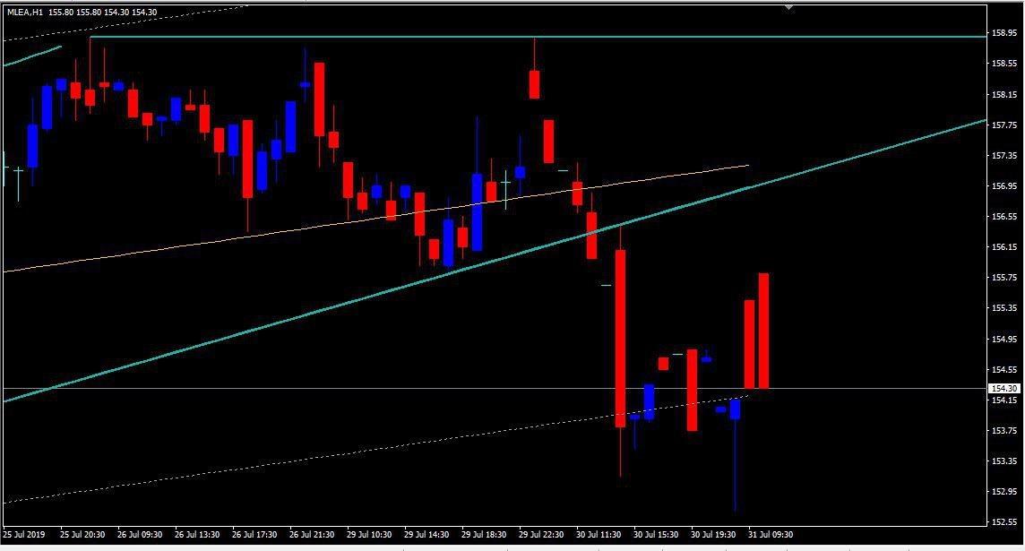 MCX:LEAD - chart - 293433
