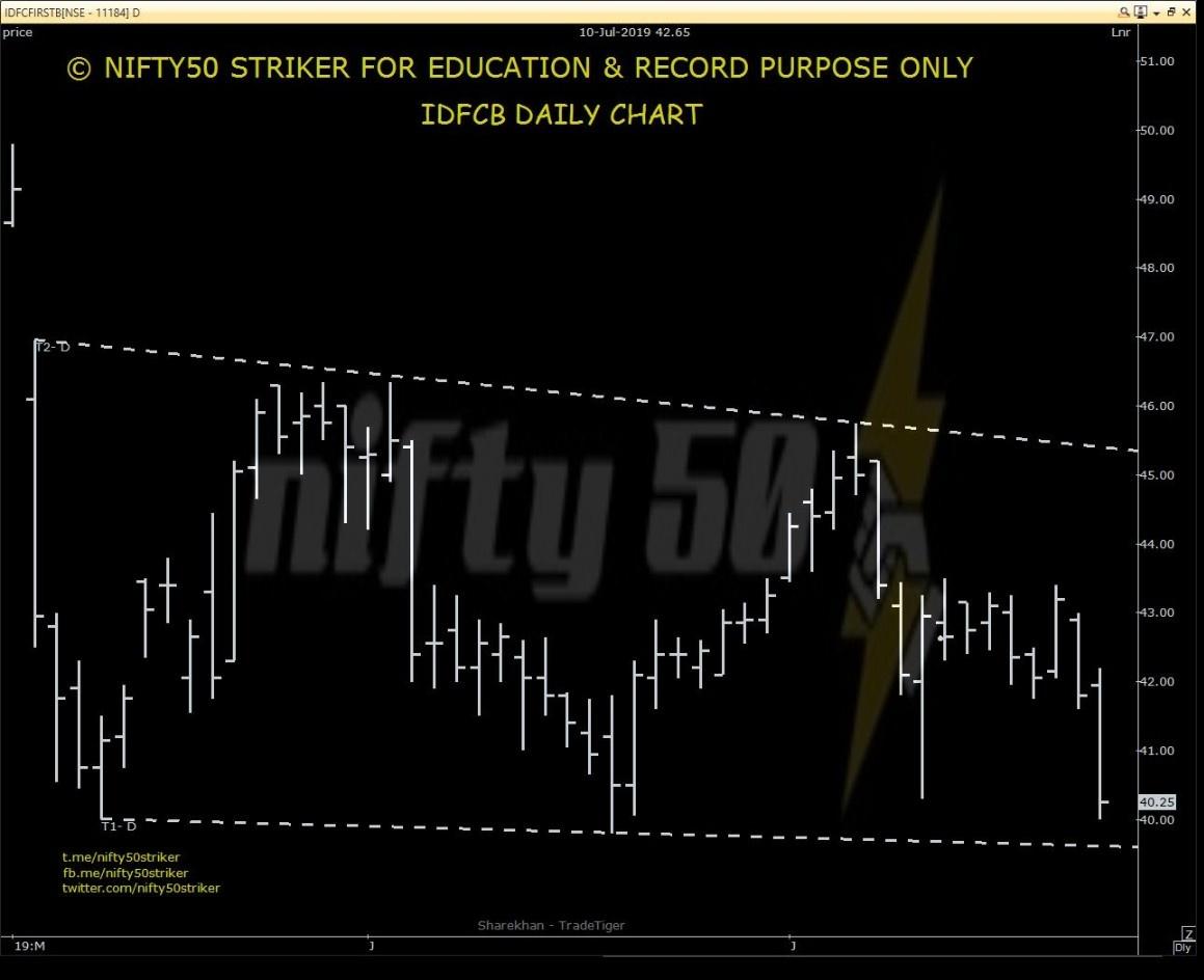 IDFCBANK - chart - 277856