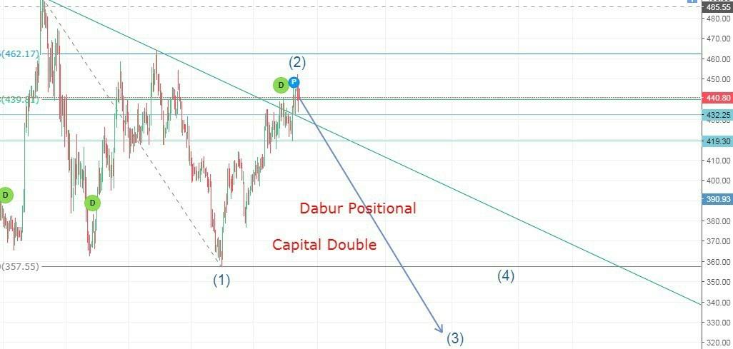 DABUR - chart - 344088