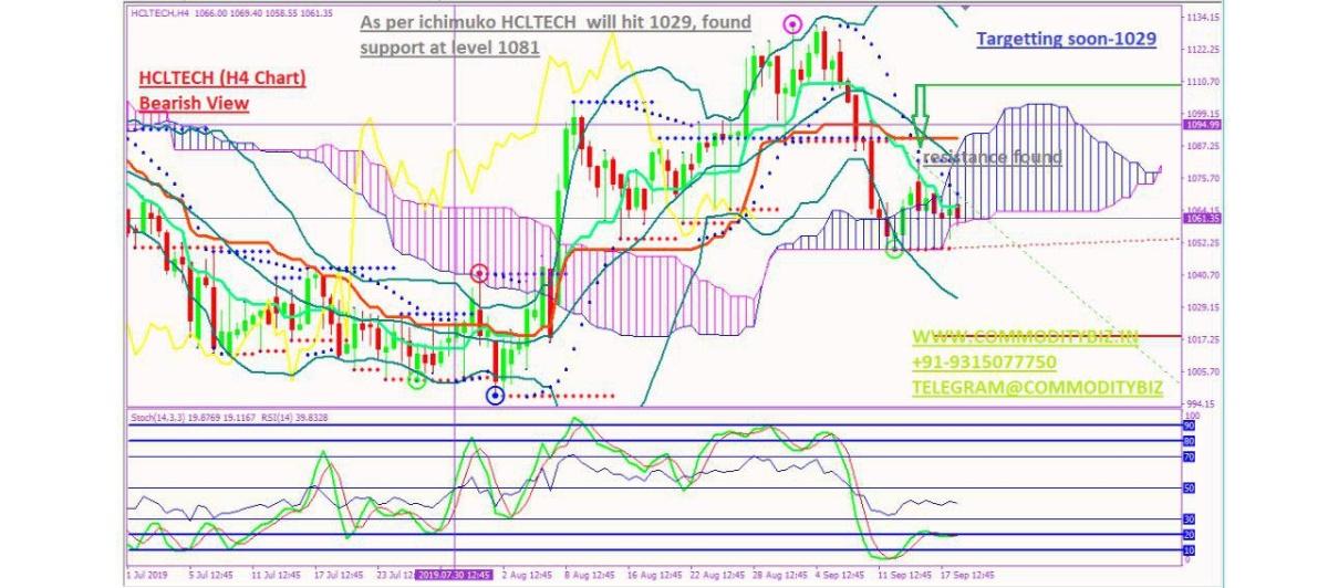 HCLTECH - chart - 365323