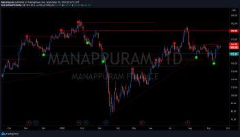 MANAPPURAM - chart - 1338973