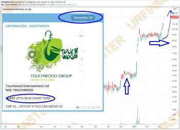 TOUCHWOOD - chart - 2399088