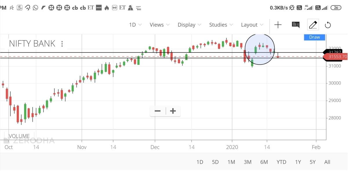 IDX:NIFTY BANK - chart - 541385