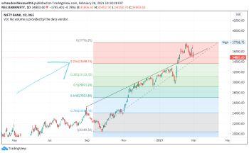 IDX:NIFTY BANK - chart - 2289828
