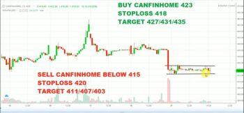 CANFINHOME - chart - 1347106