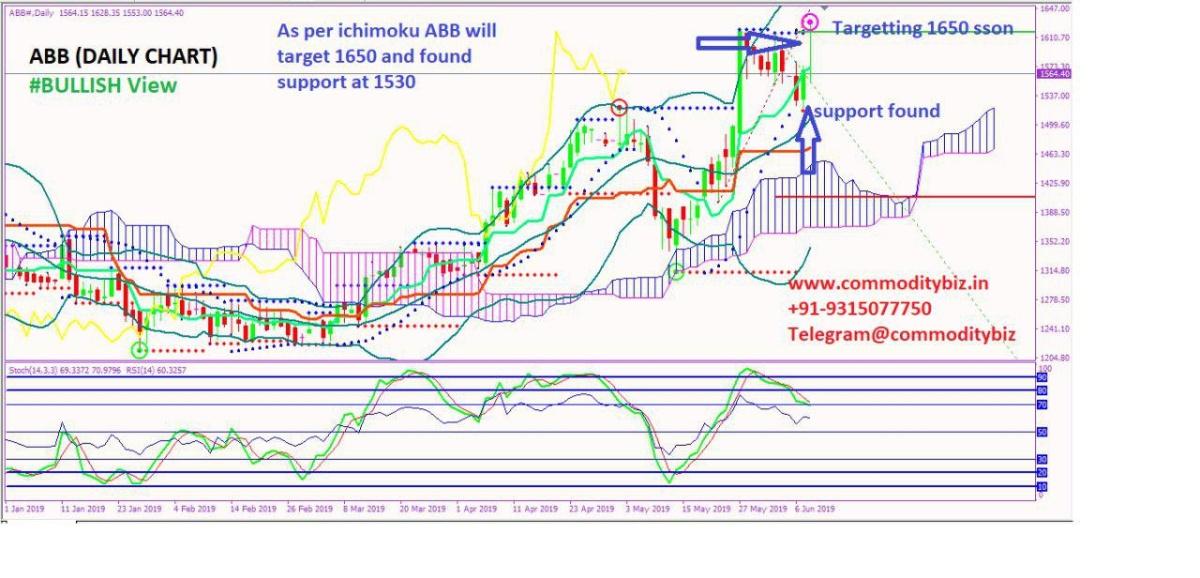 ABB - chart - 216132