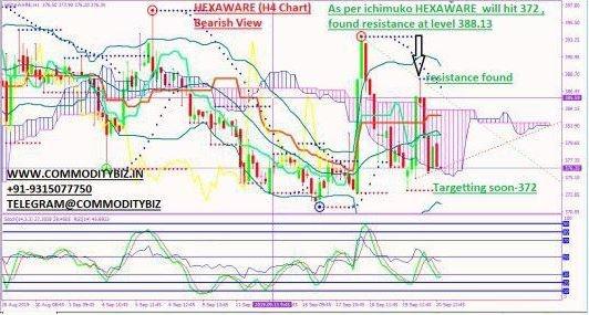 HEXAWARE - chart - 370236